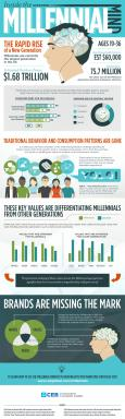 Infographic: Inside the Millennial Mind