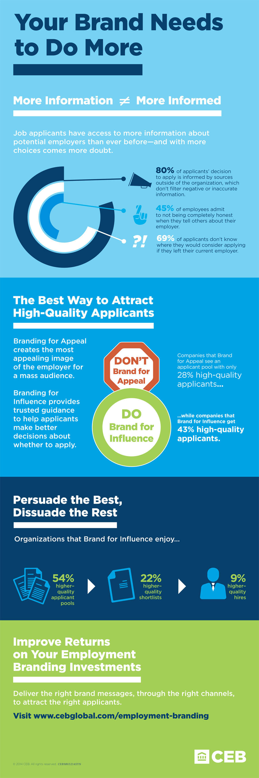 Infographic: Your Brand Needs to Do More