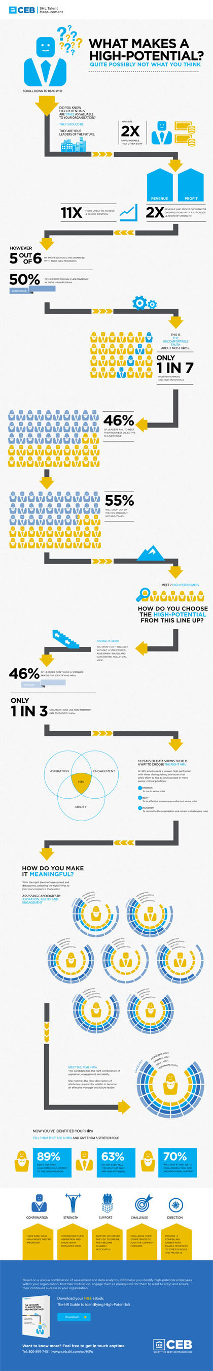 Infographic: What Makes a High Potential? Quite Possible Not What You Think