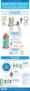 Infographic: Beyond Engagement-CEB's ClearAdvantage Framework