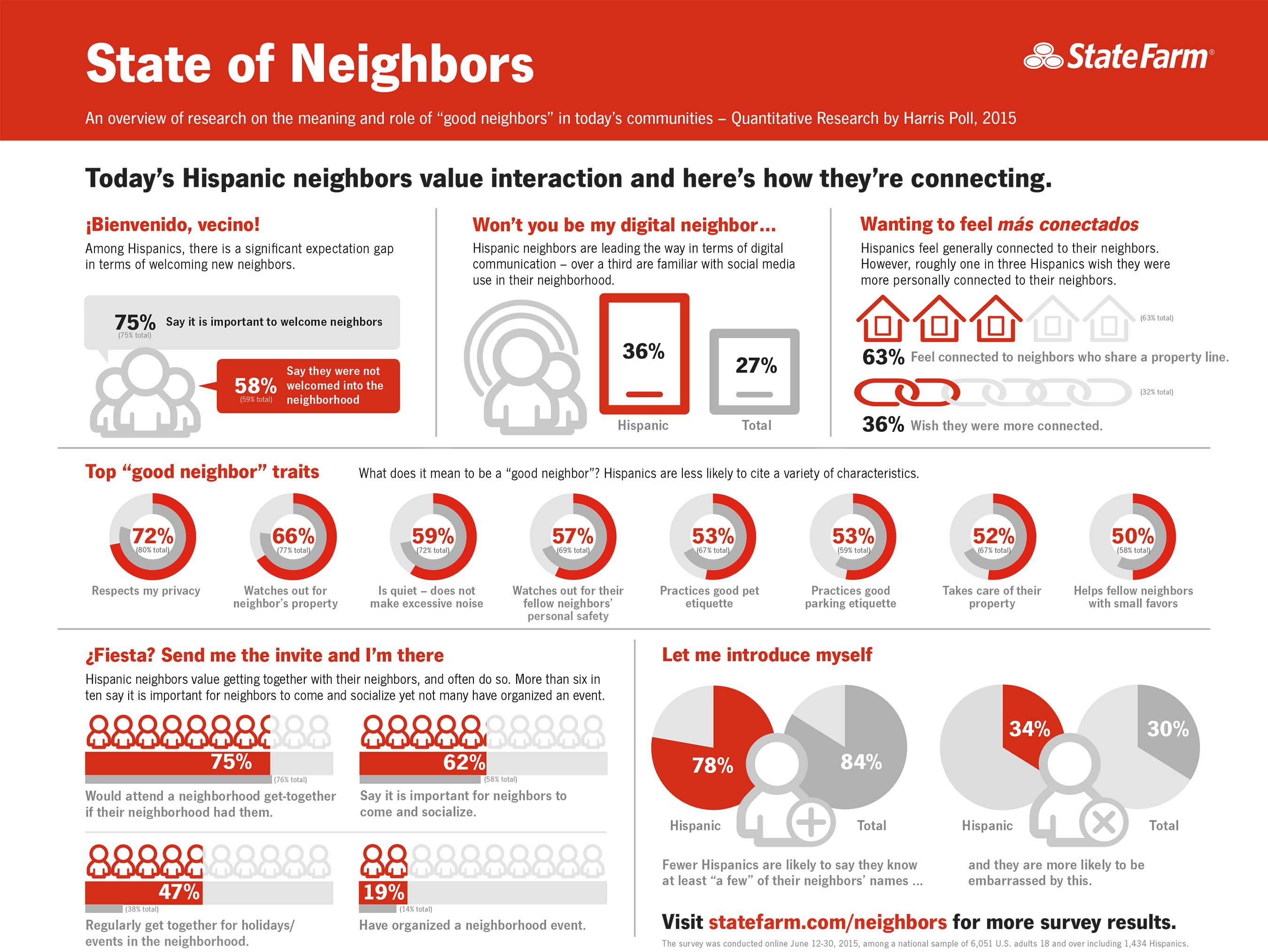 Today's Hispanic neighbors value interaction and they're connecting in a variety of ways, but mostly want to be more connected.