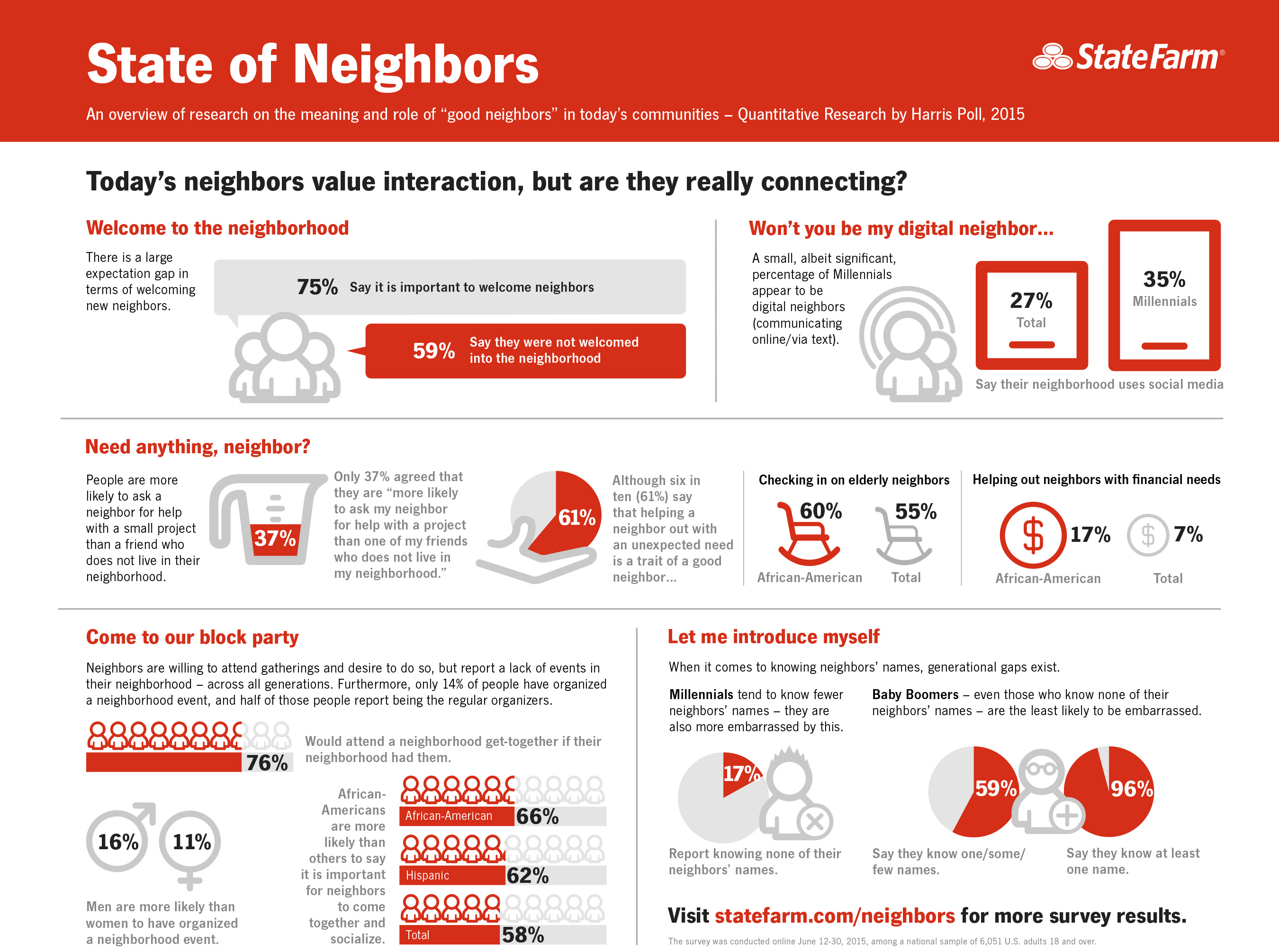 State Farm commissioned a State of Neighbors survey which yielded a variety of new and interesting facts, statistics and insights around what defines a good neighbor and how the U.S. currently perceives neighbor relationships.