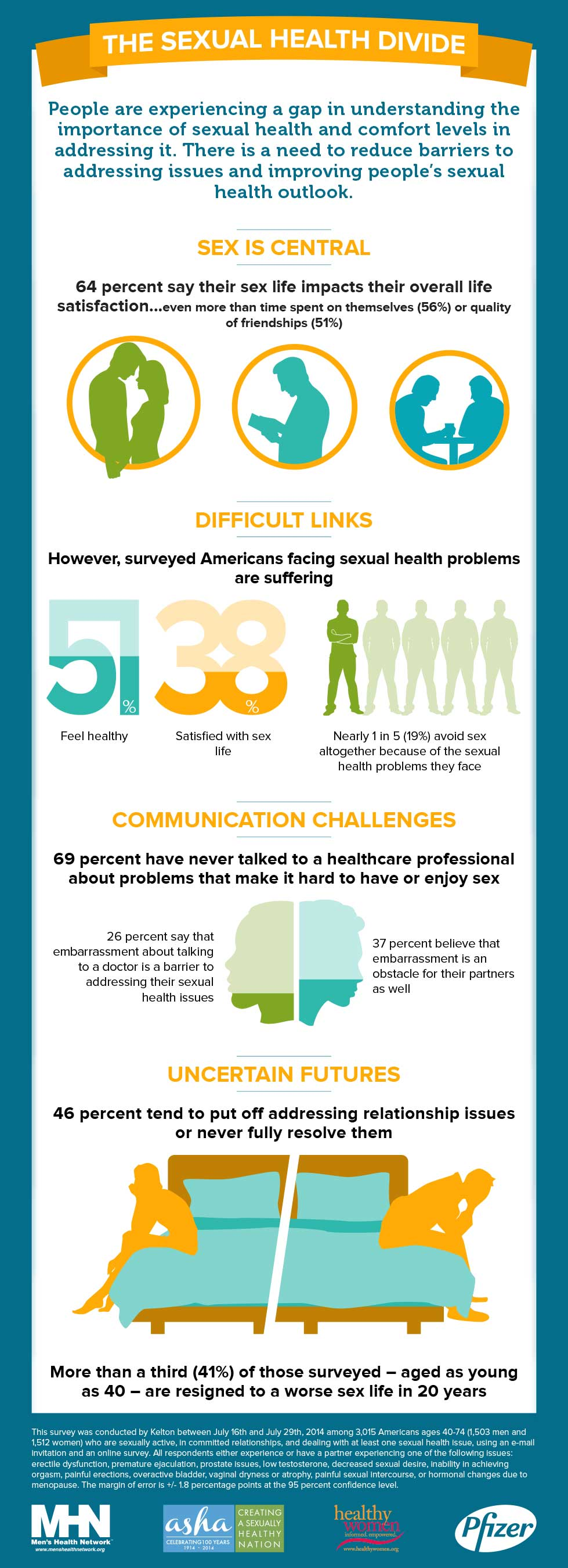 Infographic: Sexual Health Survey Infographic
