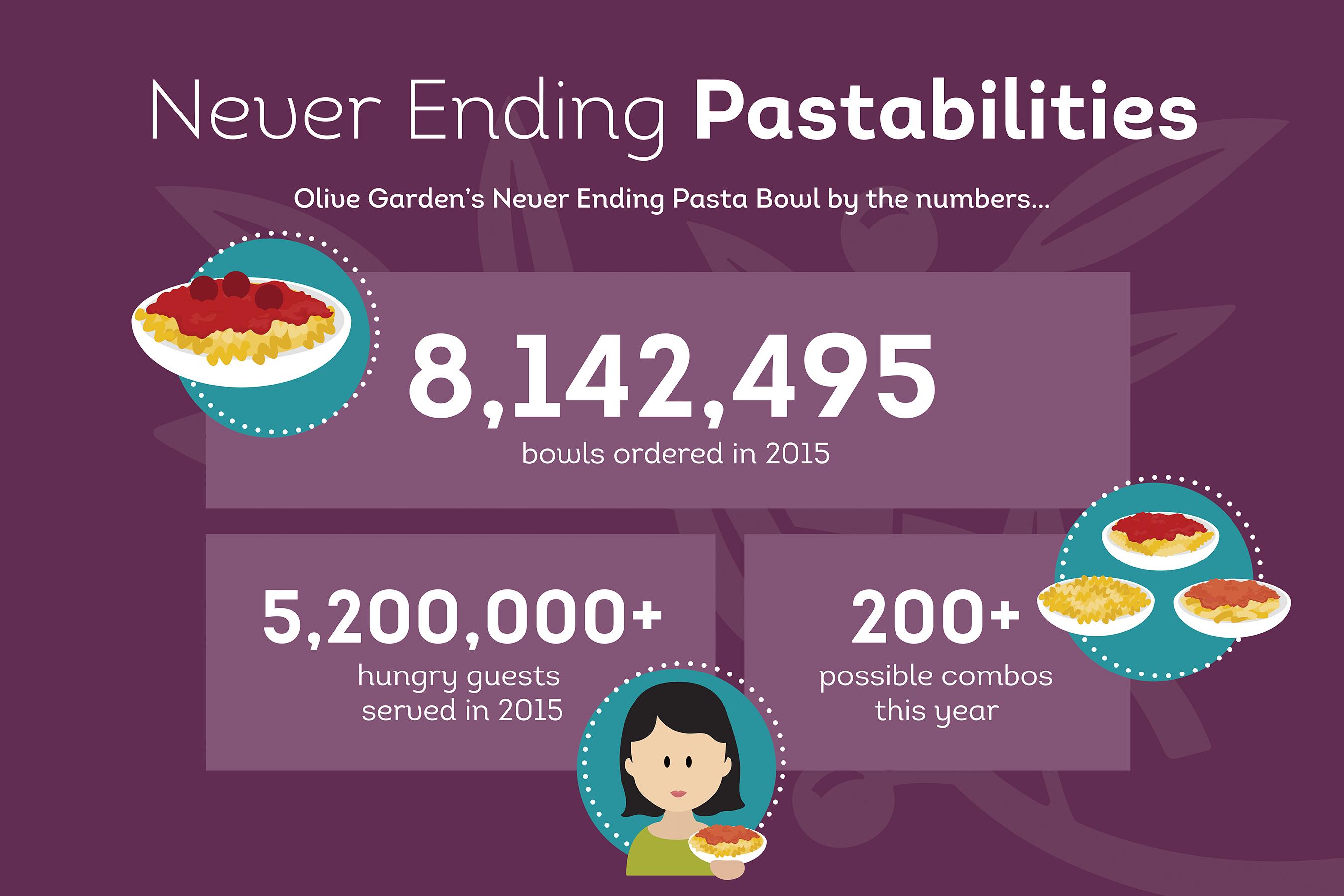 Olive Garden Hr Number Garden Ftempo
