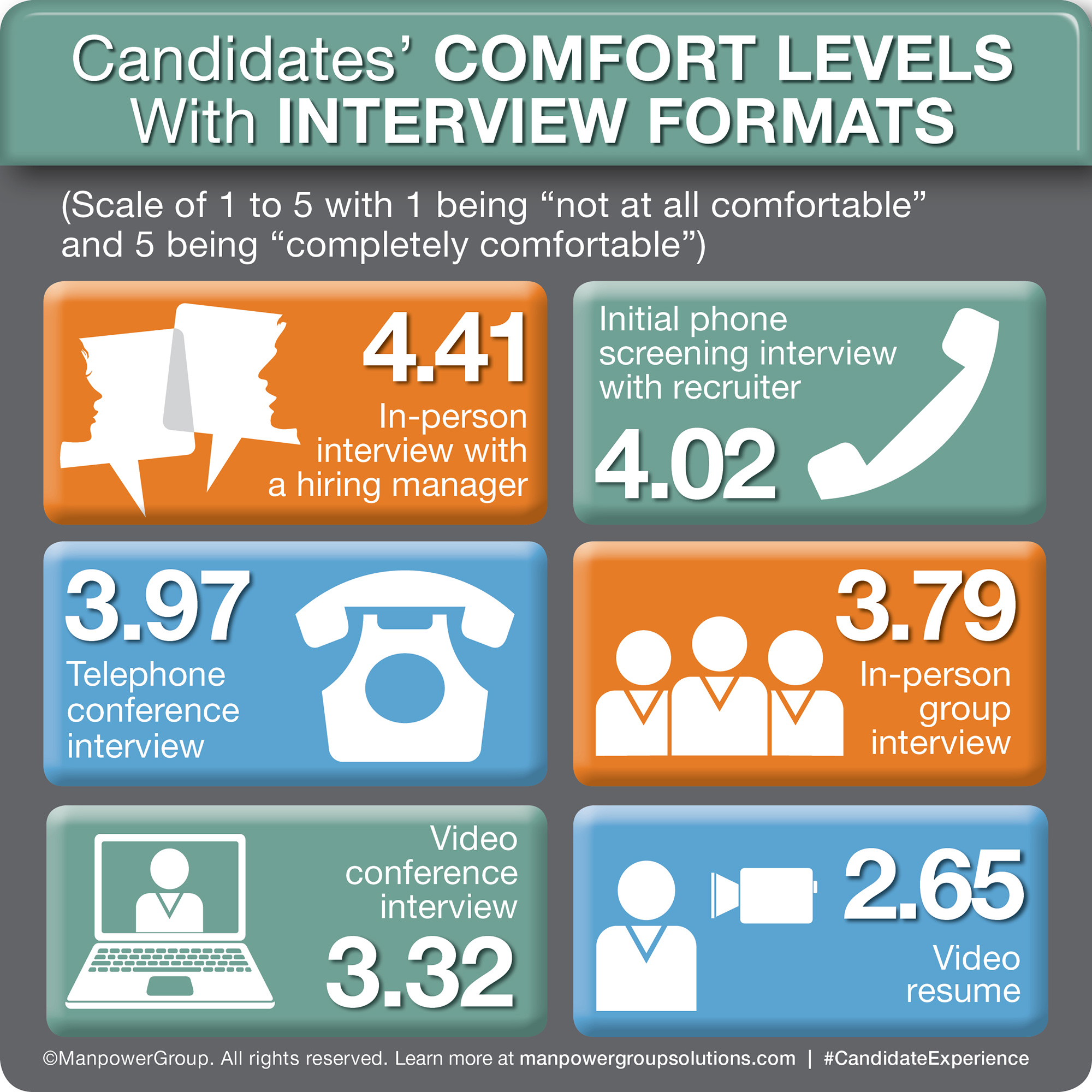 Its back to basics in interviewing: candidates are most comfortable with tried but true traditional phone interviews found ManpowerGroup Solutions in Candidate Preferences Survey.