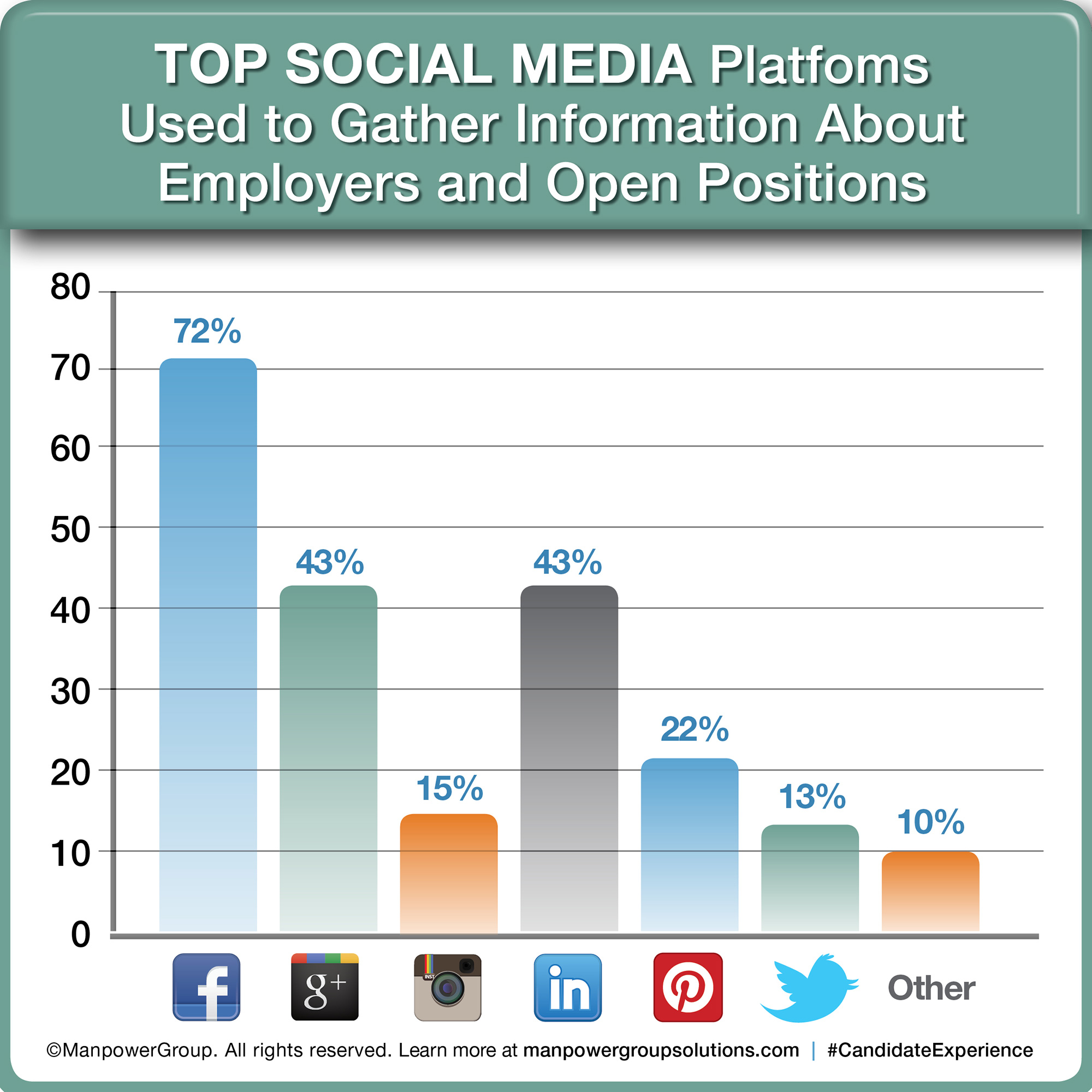 72% of candidates, who use social media to learn about the jobs you post, use Facebook. 43% use Google+ and LinkedIn. Select your social media platforms well, recommends ManpowerGroup Solutions.