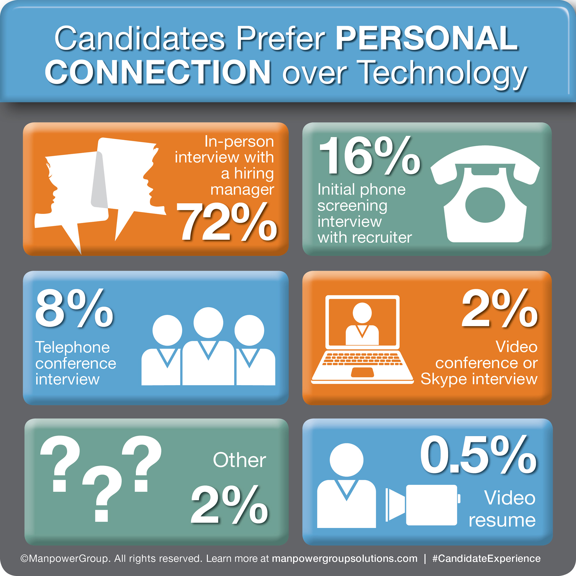 Despite rapids technological advances, job-seekers prefer the tried, but true methods of in-person and phone interviews. 9 in 10 wait for recruiter's call to get engaged.