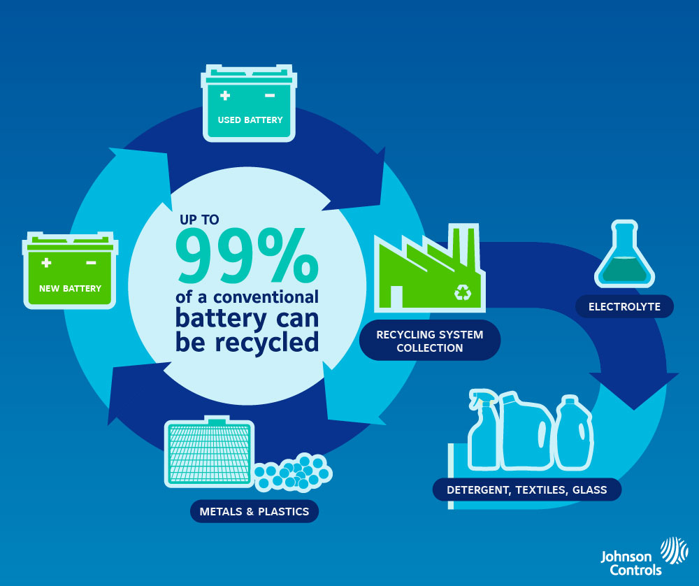 B Roll Old Batteries Are Used To Make New Something Johnson Controls Has Been Doing Since 1904
