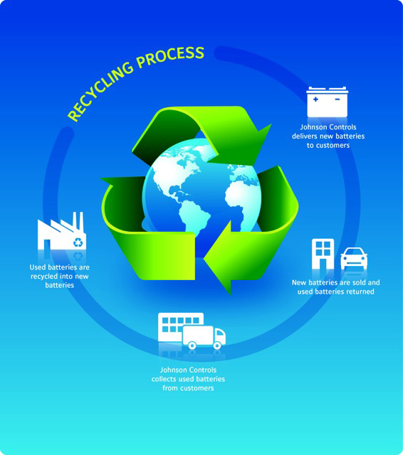 Johnson Controls recycles 8,000 automotive batteries per hour in its global system.