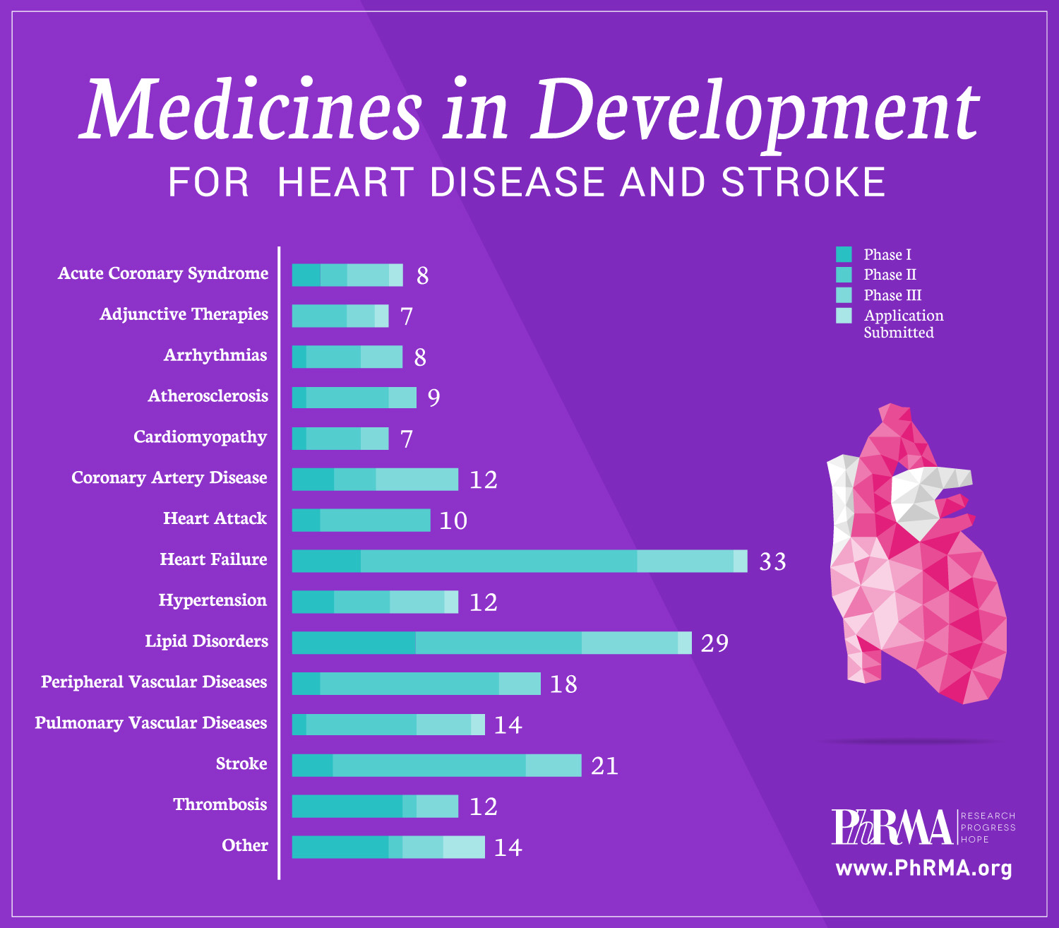 Medicines in Development for Heart Disease and Stroke