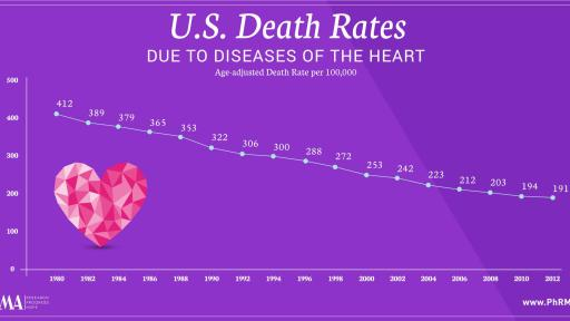 action research paper on heart disease Heart failure is a general term to describe a condition in which the heart's blood-pumping action is disease the goals of heart disease research are to.