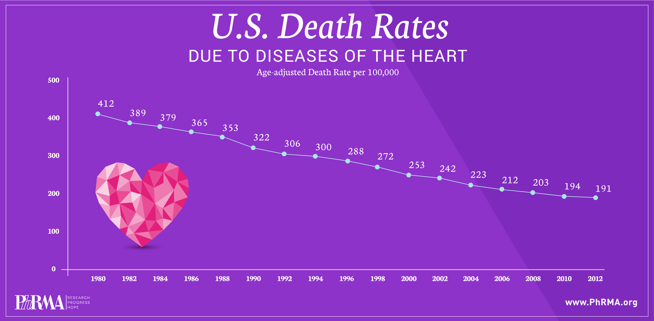US Death Rates Due to Diseases of the Heart