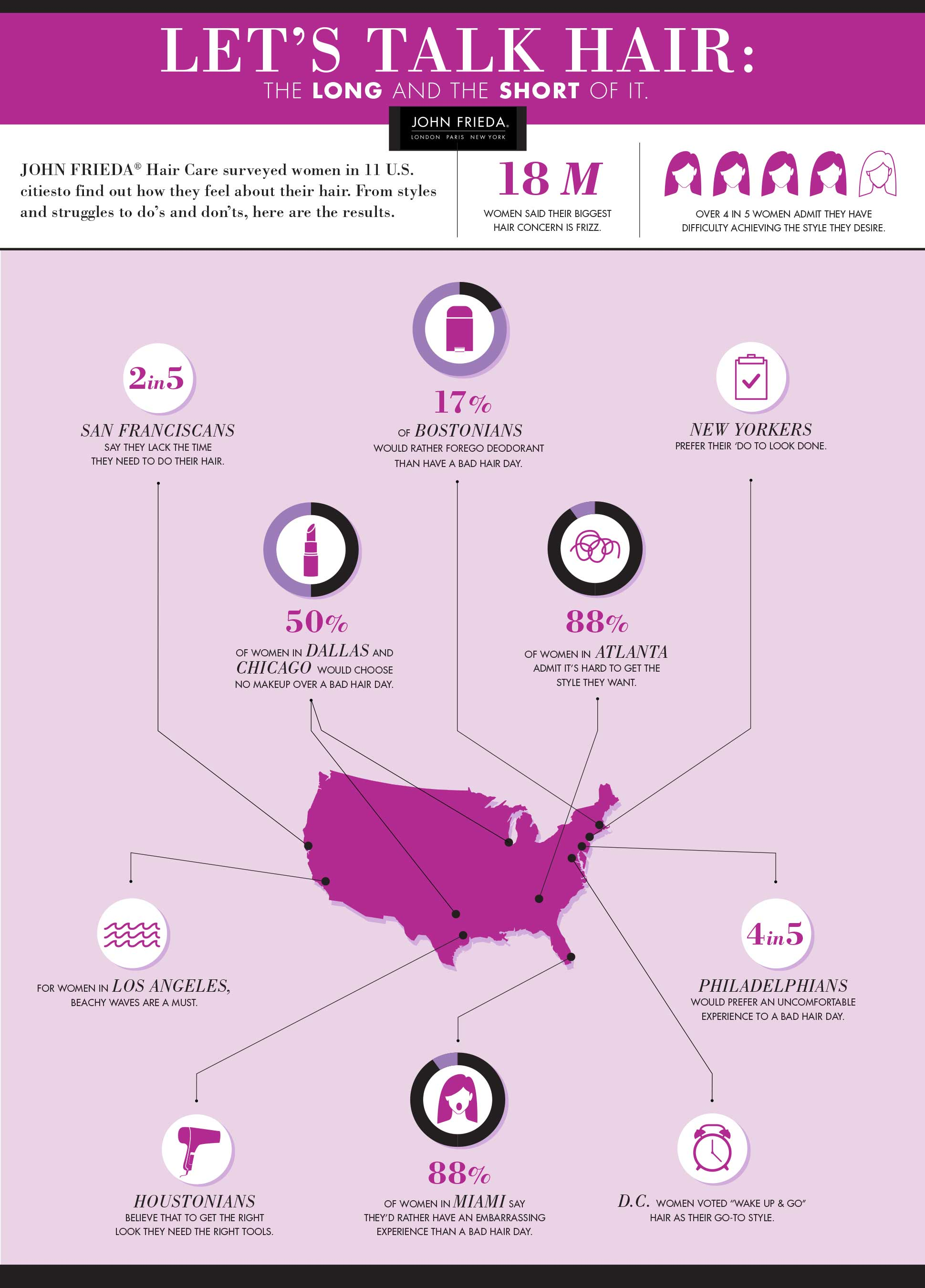 John Frieda Hair Care National Survey Results