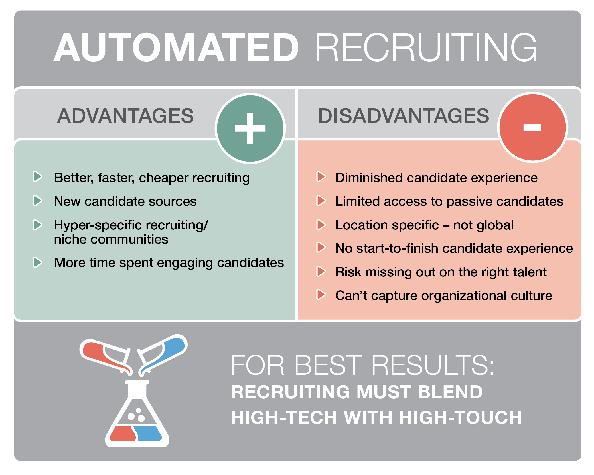 Technology is an enabler: blend it with high-touch human recruiting to create positive candidate experiences and attract the right talent, recommends @MPGrpSolutions.