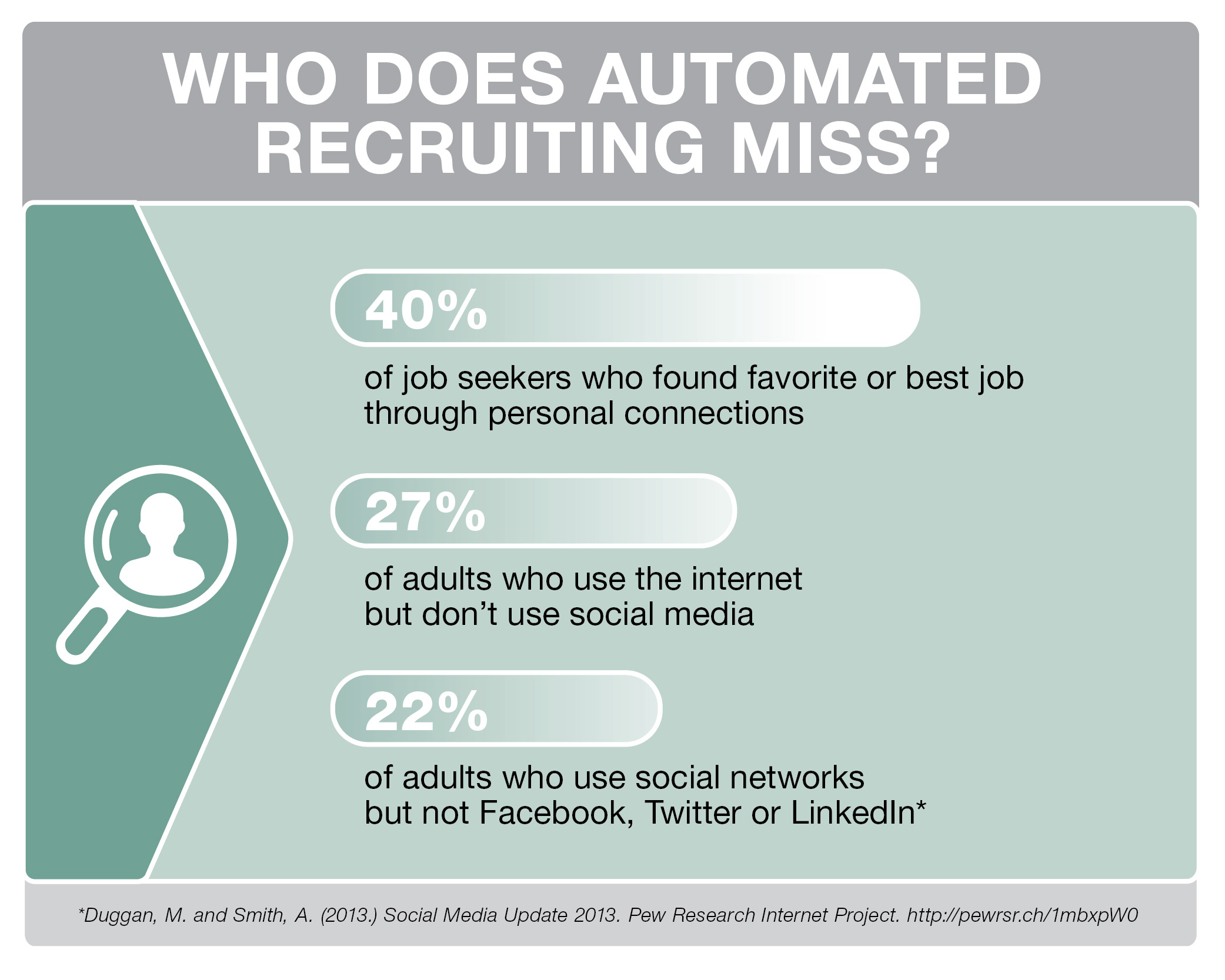 Talent is slipping through the cracks of automated recruiting, warns @MPGrpSolutions in the latest report on the importance of high-touch when attracting candidates.