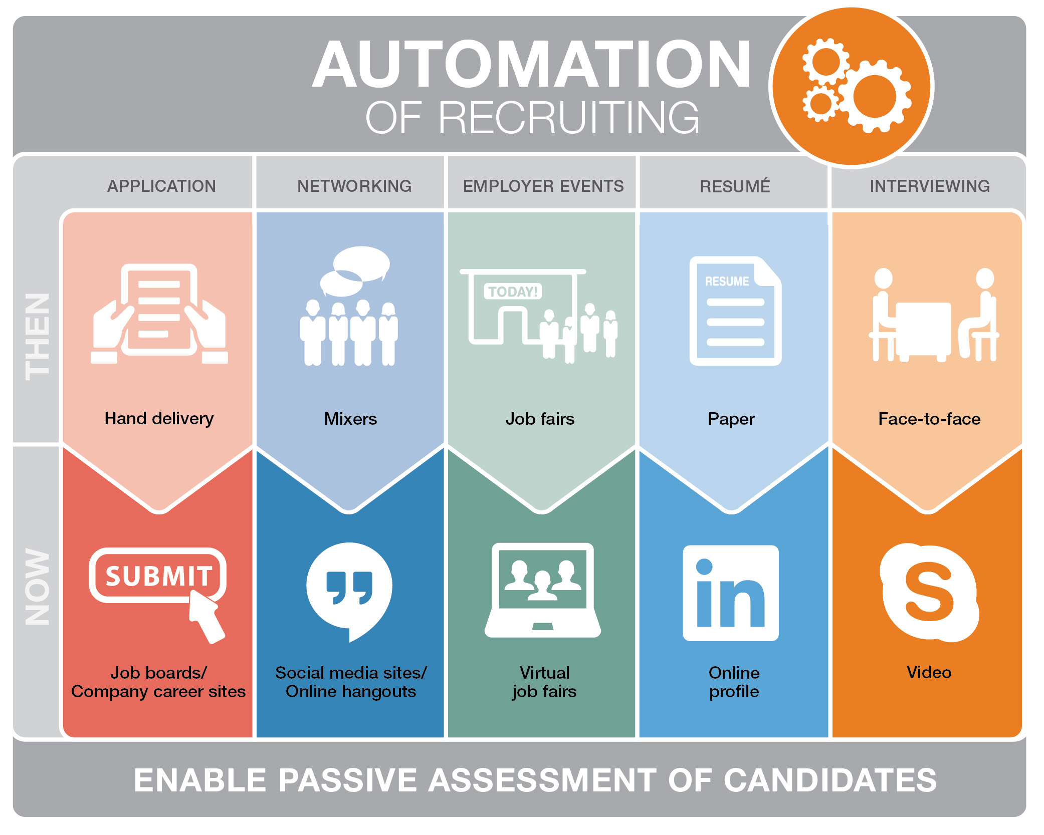 Automation Technology: Attract The Right Talent By Blending High-tech With High-touch
