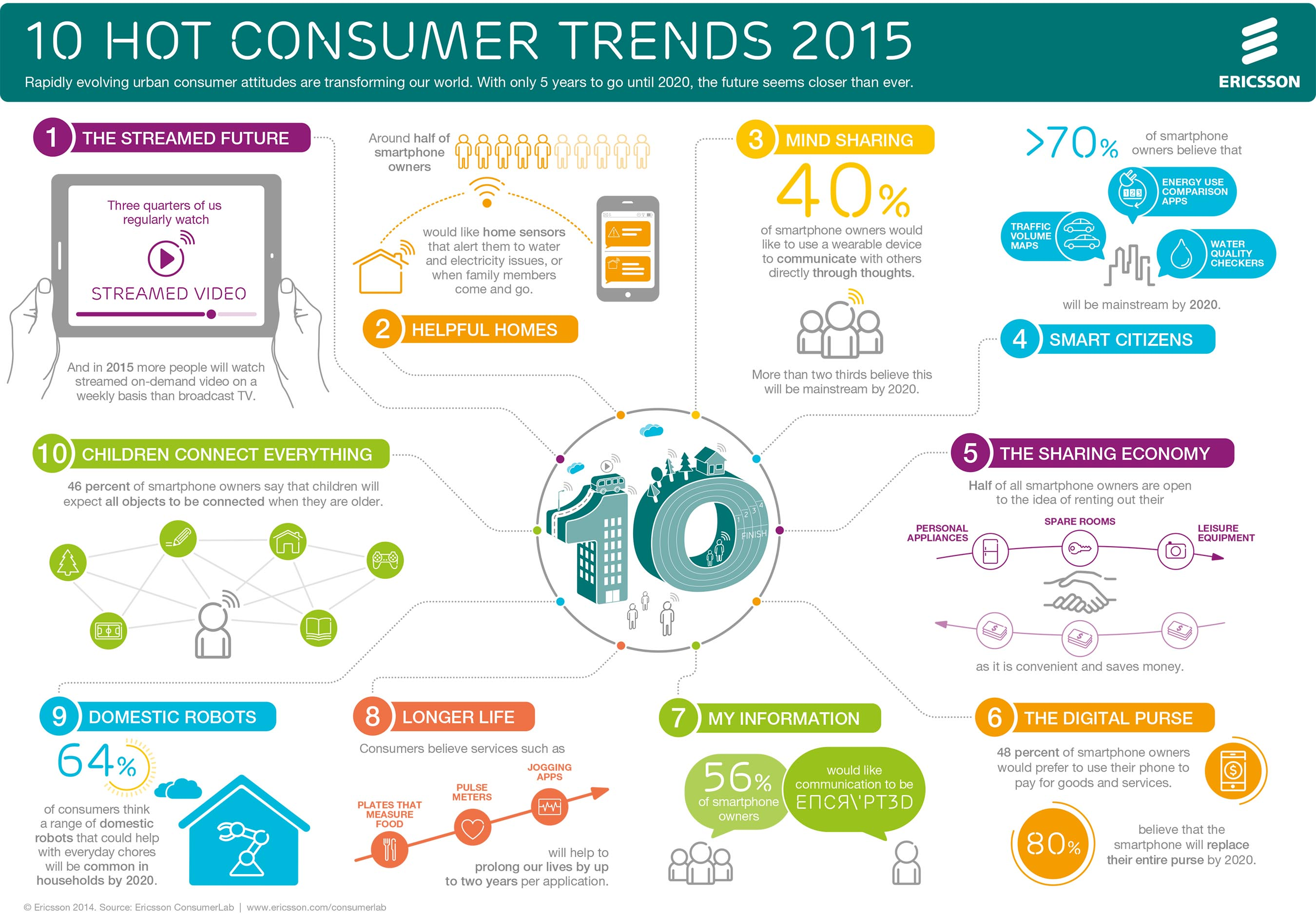 Ericsson S 10 Hot Consumer Trends For 2015 Connectivity