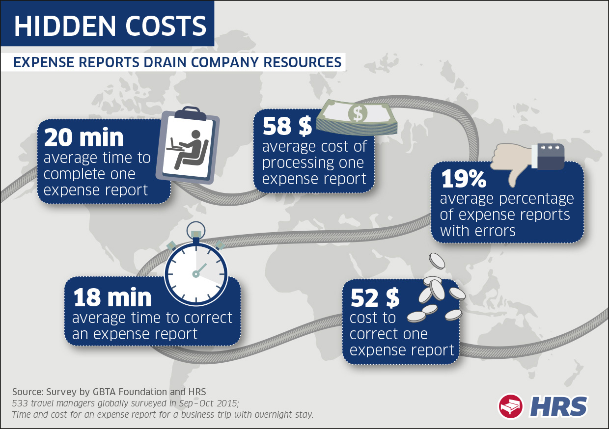 GBTA Study: Expense reports drain company resources