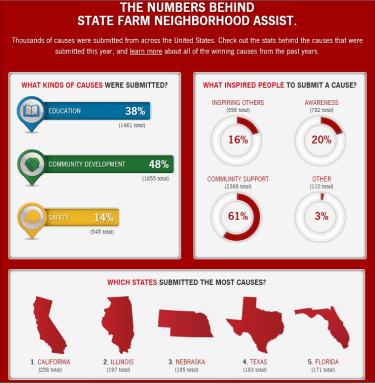 (OLD)The Numbers Behind State Farm Neighborhood Assist