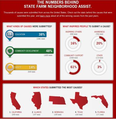 The Numbers Behind State Farm Neighborhood Assist