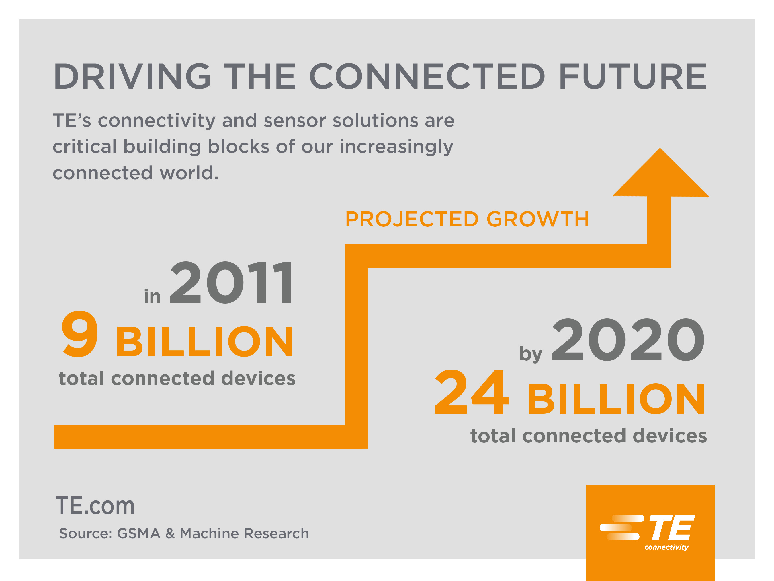 Driving the connected future – TE's connectivity and sensor solutions are critical building blocks of our increasingly connected world.