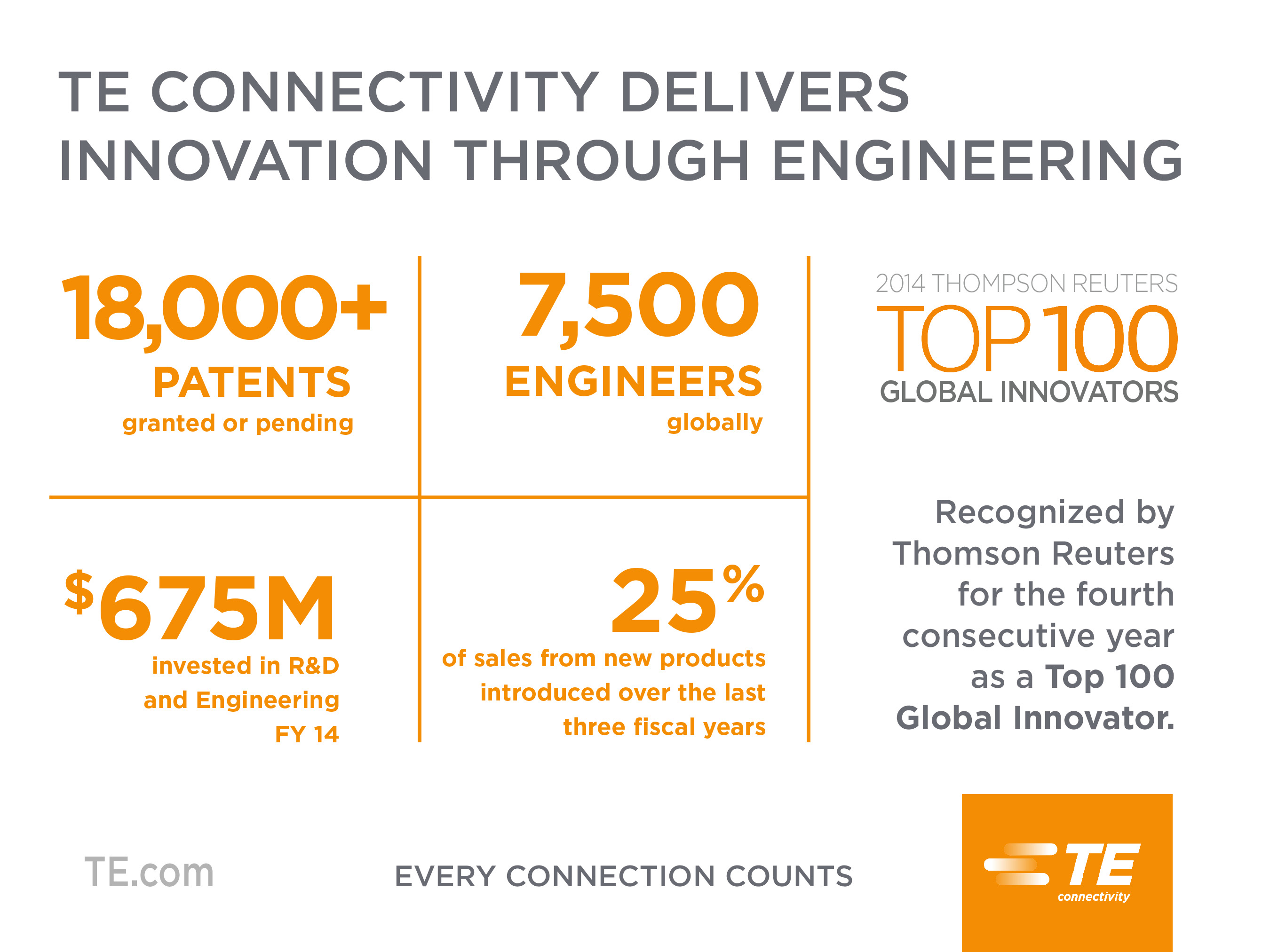 te connectivity te connectivity publishes digital interactive 2014