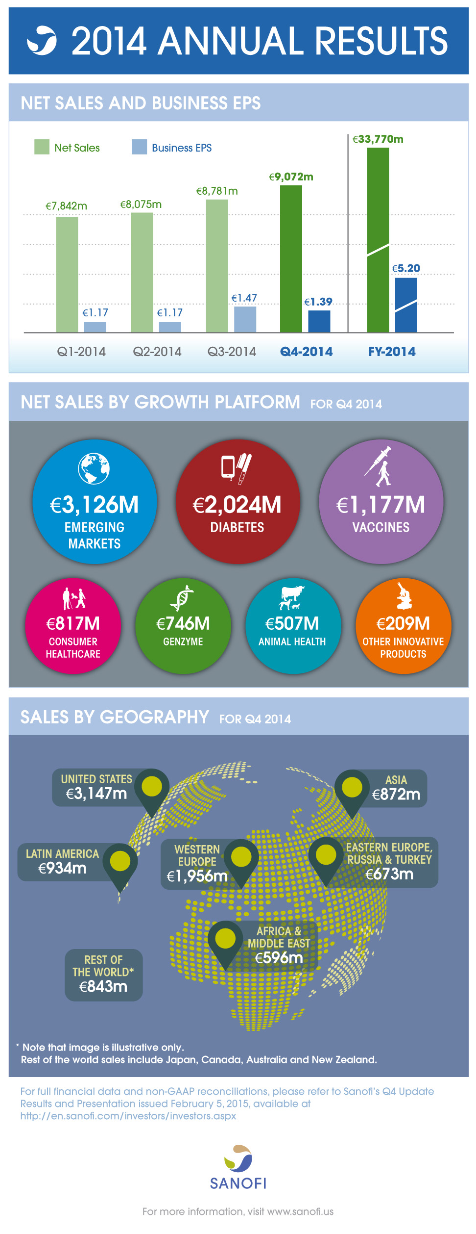 2014 Q4 Earnings Results Infographic