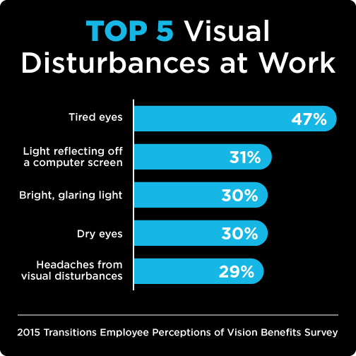 Shedding a Light on Vision Problems in the Workplace: Nine Out of 10 ...