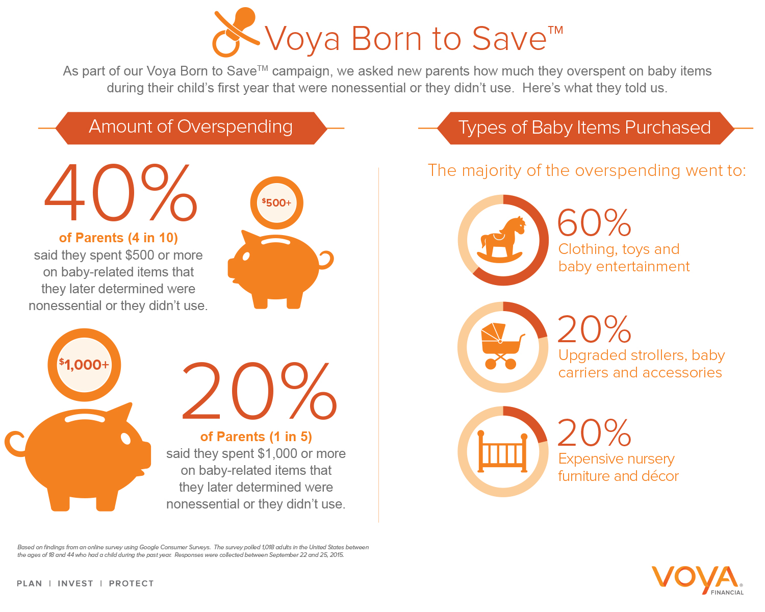 We asked new parents how much they overspent on nonessential baby items during their child's first year. What they told us shows there may always be a few extra dollars to put towards retirement.