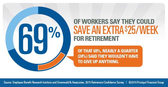 A majority of workers say they could save an extra $25/week for retirement.