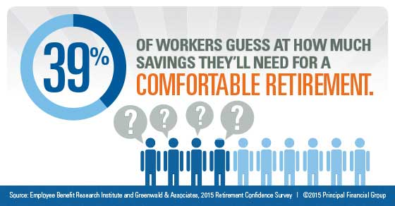 Nearly 40% of workers guess at how much savings they'll need for a comfortable retirement.