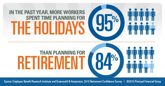 In the past year, more workers spent time planning for the holidays than planning for retirement.
