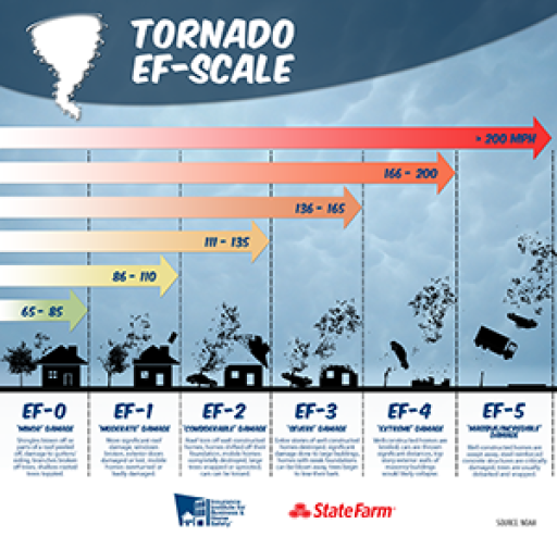 page graphic Tornado EF Scale – IBHS and State Farm