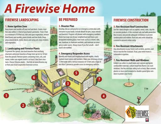 NFPA - Have a Firewise Home