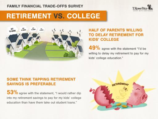 Graphic: Parents  Prioritizing Their Kid's College Education Over Their Own Retirement