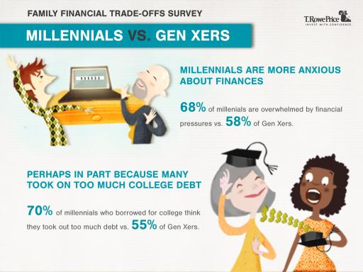 Graphic: Millennials More Anxious About Finances Than Gen Xers