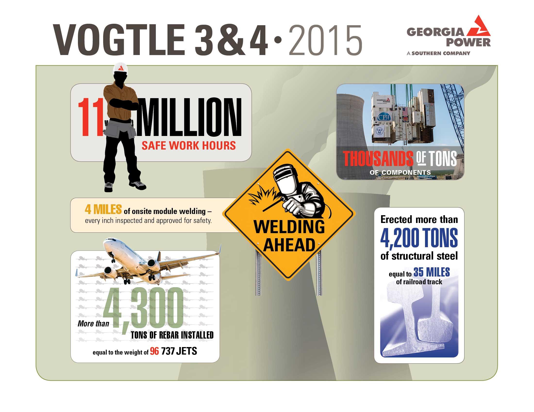 Vogtle 3 & 4 2015 Milestone Infographic