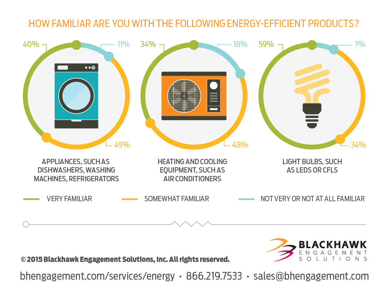 Blackhawk Engagement Solutions survey: Americans aware of energy ...