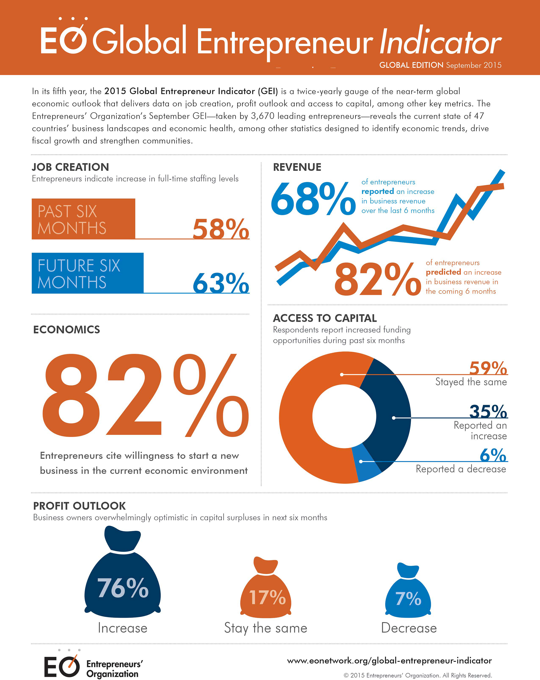 GEI Global Infographic 2015