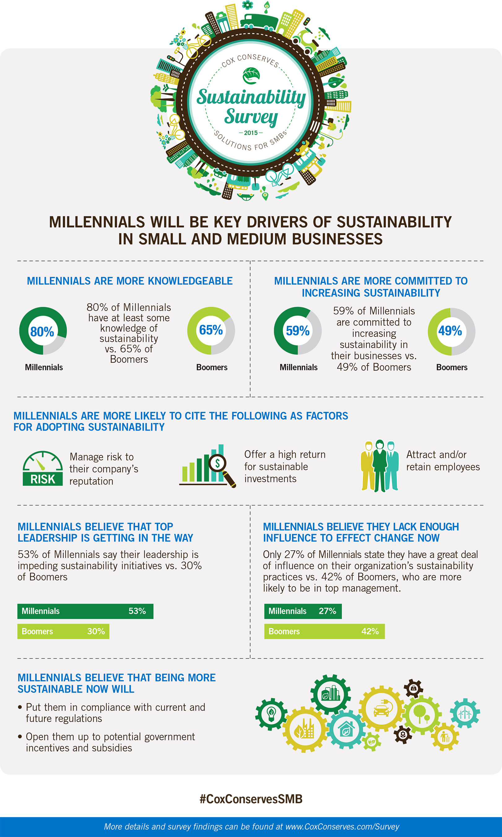Millennials Will Be Key Drivers of Sustainability in Small and Medium Businesses.