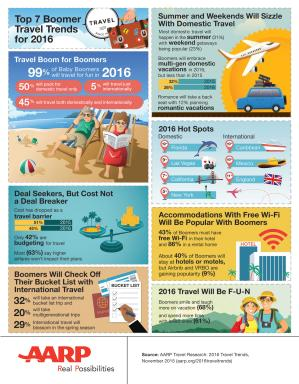 AARP 2016 Travel Trends Survey Infographic