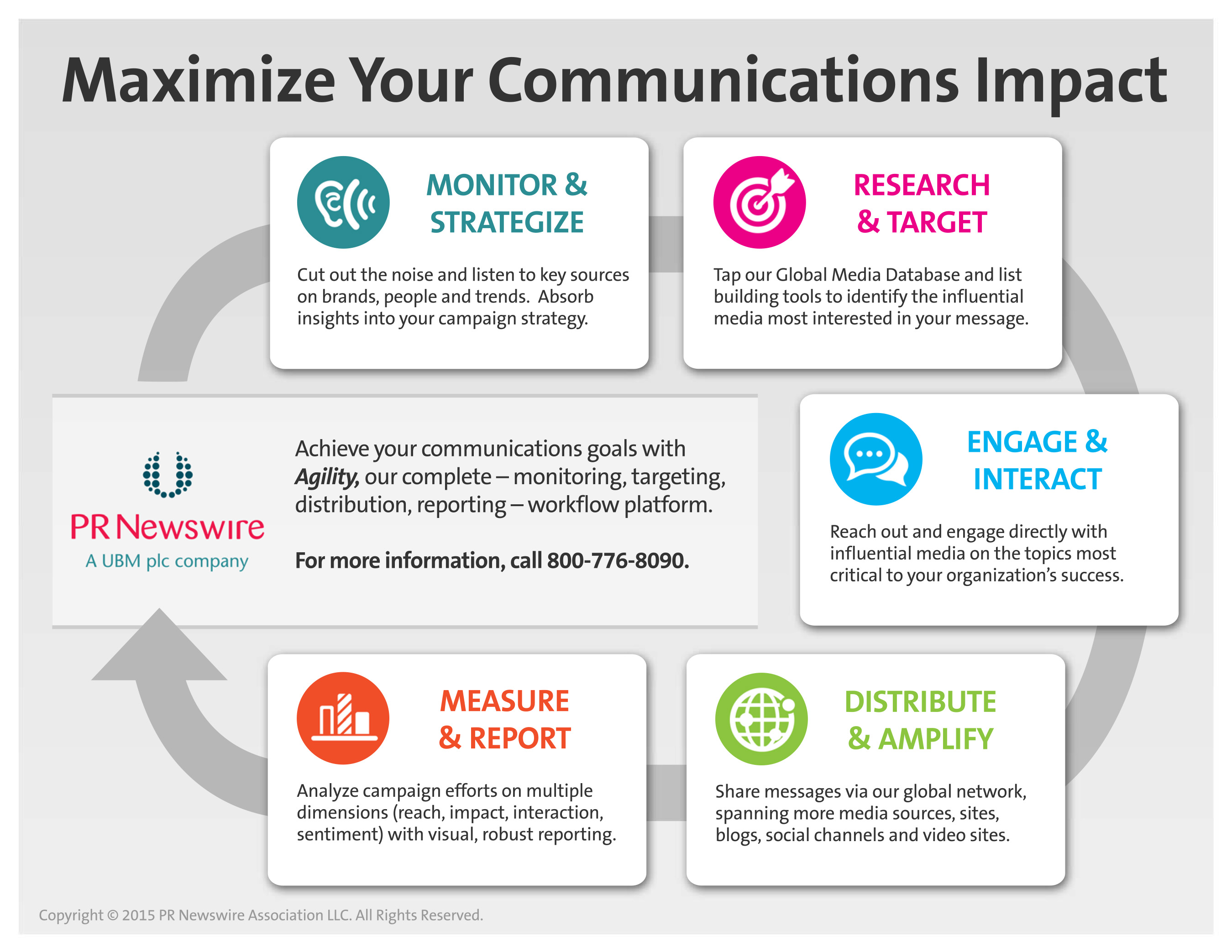 Maximize your communications impact and take control of your brand's message with Agility's suite of targeting and monitoring tools.