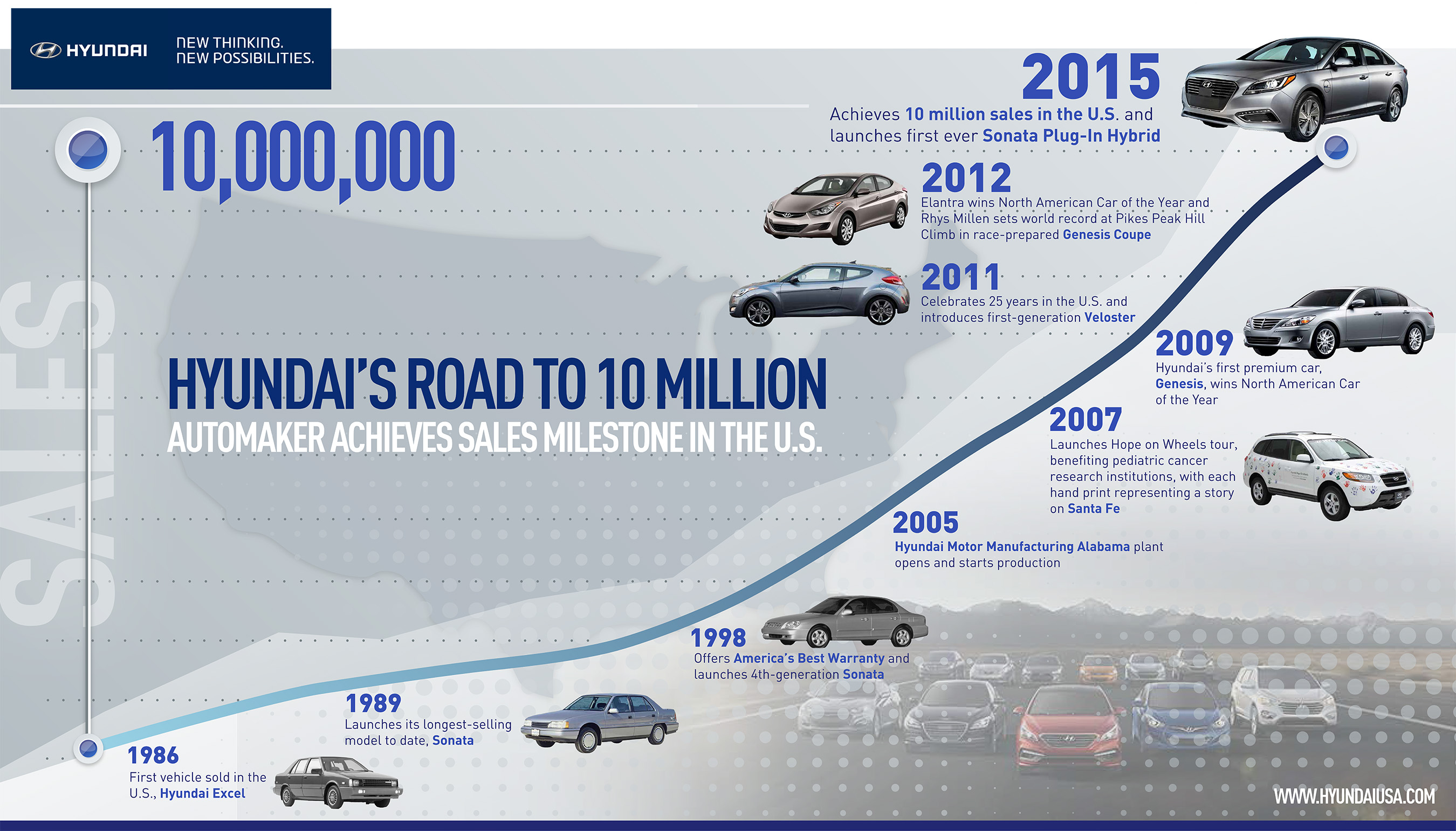 Automaker Achieves Sales Milestone in the U.S.
