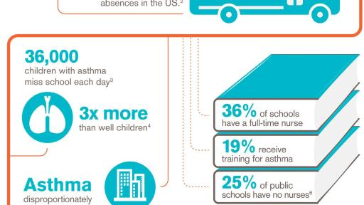 NIH Guide: NATIONAL COOPERATIVE INNER-CITY ASTHMA STUDY