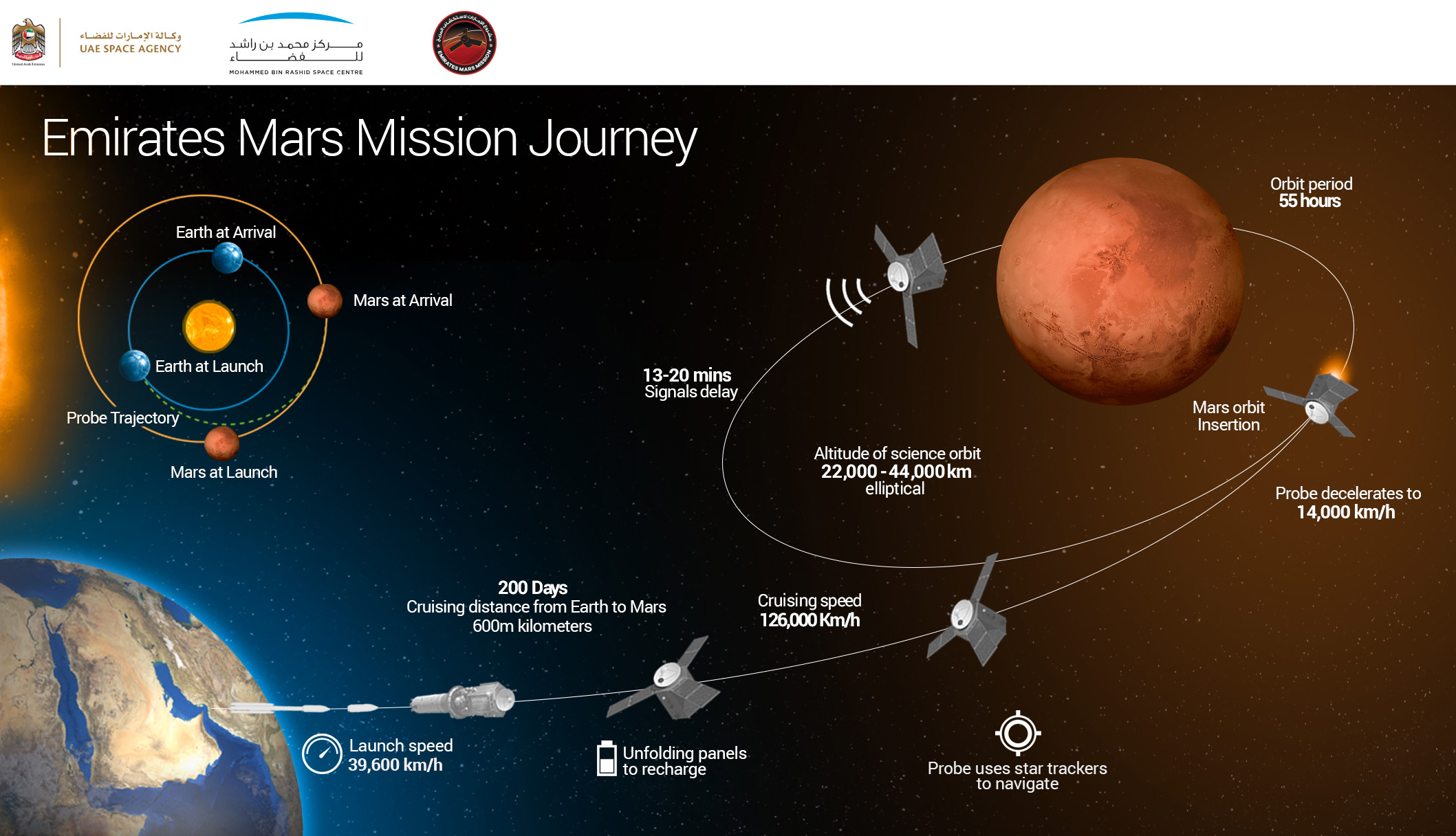 Uae Mission To Mars