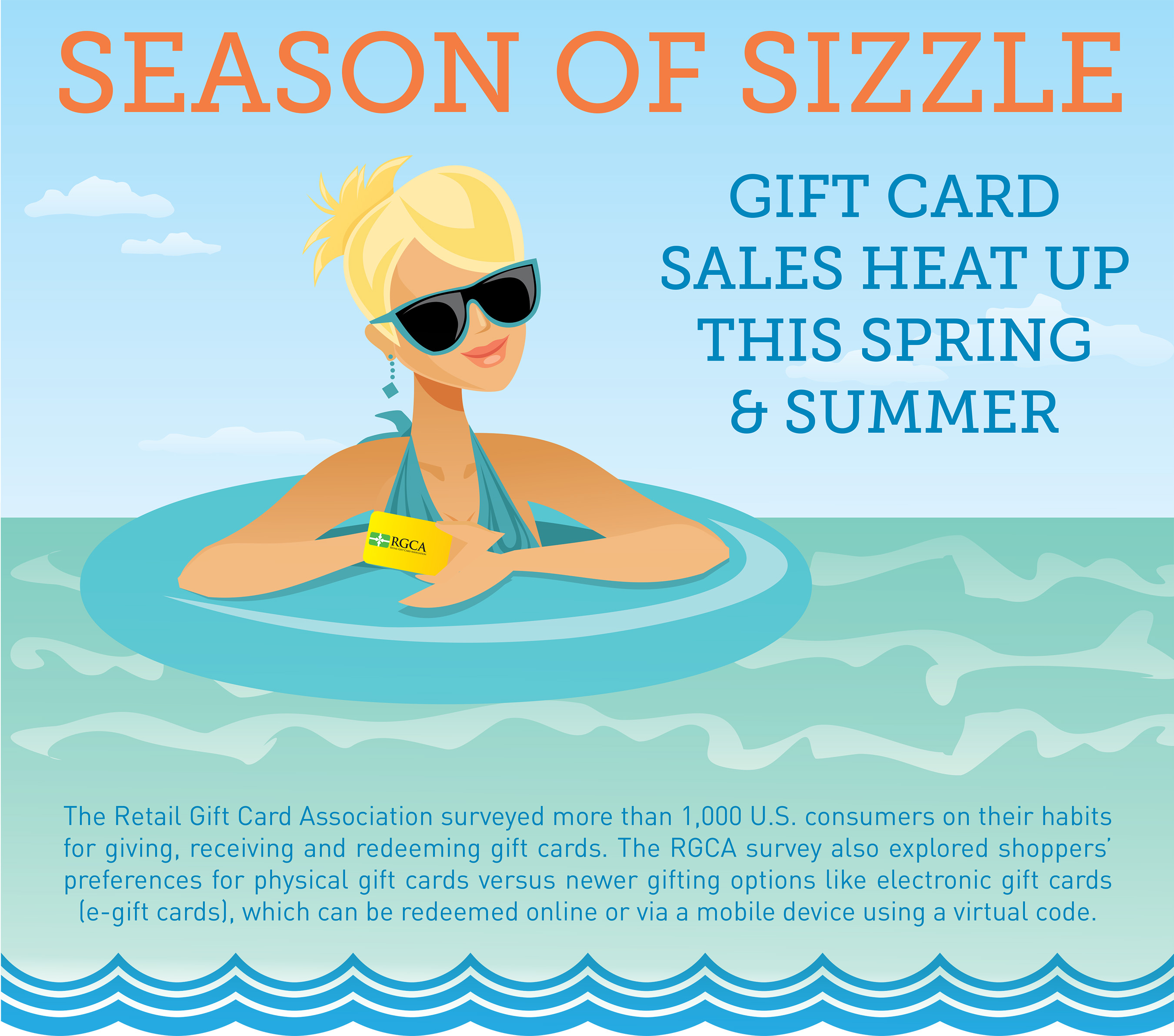 Gift card sales are heating up this spring and summer with 95% of consumers hoping to receive gift cards. The Retail Gift Card Association surveyed more than 1,000 U.S. consumers on their use and habits for giving and receiving the cards.