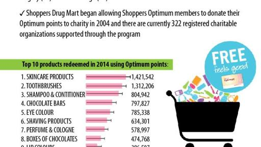 How the Shoppers Optimum program currently works. The Shoppers Optimum program is one of the best store loyalty programs in Canada. If you frequently make purchases at Shoppers Drug Mart, you should at the very least have a Shoppers Optimum Card, which is free to sign up for and use.