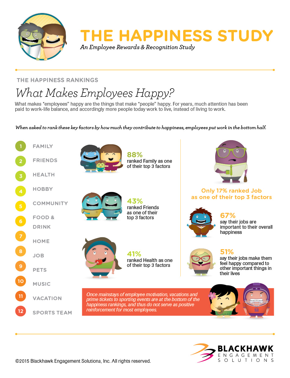 happy employees make productive employees Happy employees are not necessarily productive employees another argument for measuring what matters the ap ran an article recently that raises some interesting questions.