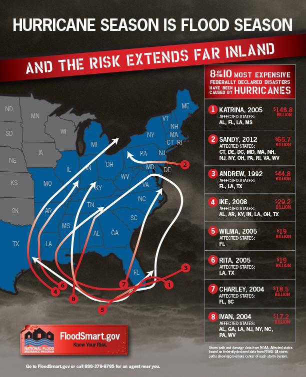 Family hurricane preparedness checklist