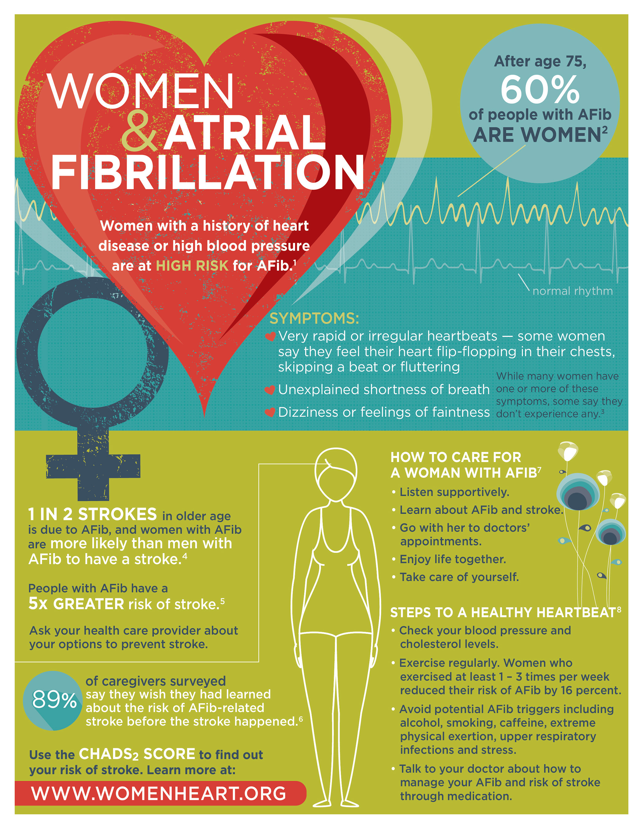 Atrial fibrillation in Women – English infographic